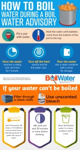 Boil Water Watch